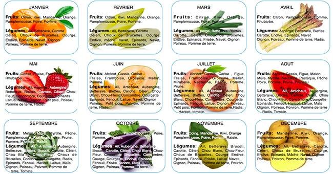 6 bonnes raisons de manger des fruits et l gumes de saison conseils beaut sant - Fruit et legume de saison ...